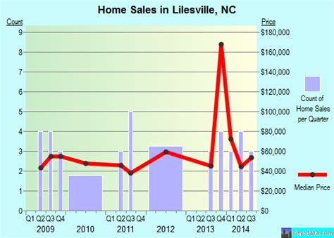 lilesville carolina nc 28091 profile population