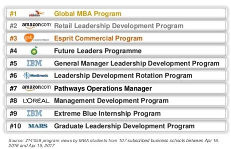 Best Technology Development Programs Mba top mba development programs aftergraduation