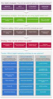 strategic marketing plan template digital marketing strategy and planning word template