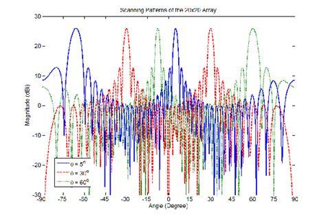 beam pattern of line array wideband antennas for modern radar systems intechopen