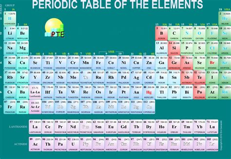 periodic table of elements inverse