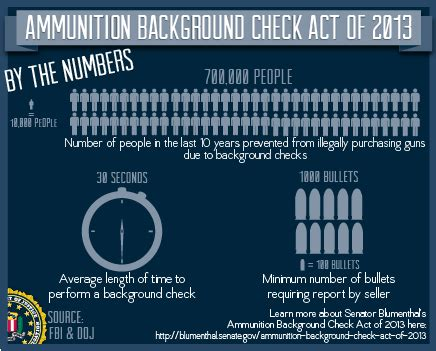 That Require No Background Check Sen Richard Blumenthal To Introduce Act Requiring