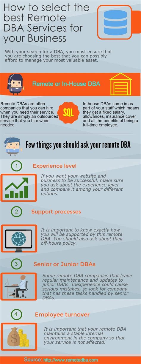 Mba Remote Titles by How To Select The Best Remote Dba Services For Your