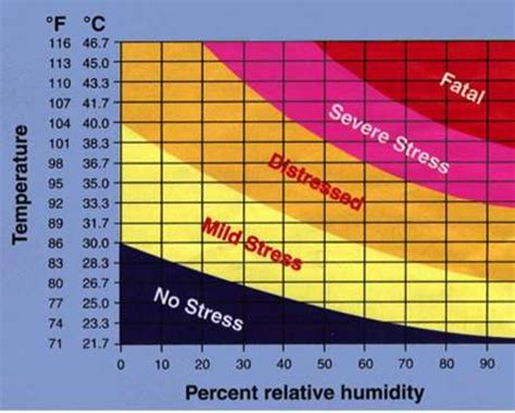 what humidity level is comfortable waste heat could keep cows cool and comfortable