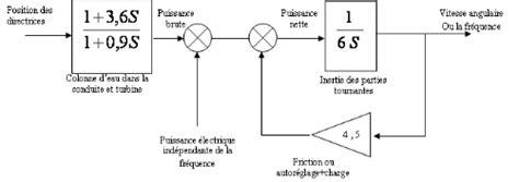 diagramme de fonctionnement d une centrale hydroélectrique memoire mod 233 lisation d une centrale