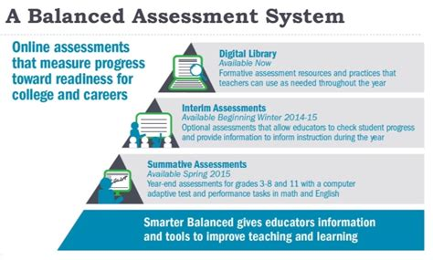 for parents and students smarter balanced assessment smarter balanced assessments pd lessons dr marci shepard