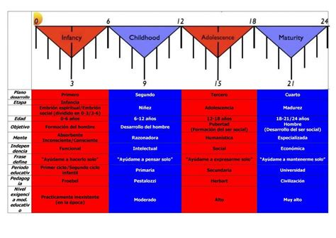 montessori explicado a los b01mz98s31 los cuatro planos del desarrollo montessori tigriteando montessori