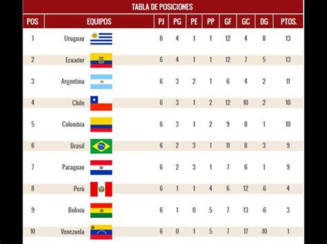 Eliminatorias Rusia 2018 Calendario Y Tabla De Posiciones Eliminatorias Rusia 2018 As 237 Qued 243 La Tabla De Posiciones