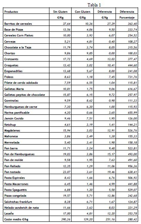 alimentos que llevan gluten el iva y la discriminaci 243 n alimentaria en enfermedades