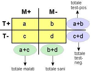 valore predittivo di un test valori predittivi di un test