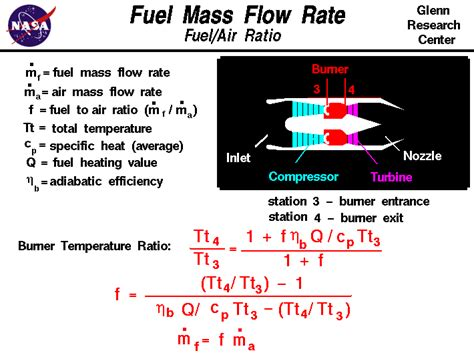 fuel mass flow rate