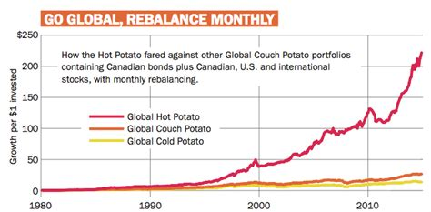 couch potato portfolios a spicy alternative to the couch potato portfolio