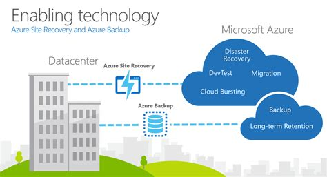 cloud based disaster recovery  microsoft azure pei