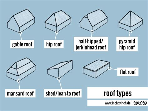 Roof Types Inch Technical Roof Types