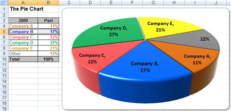 format excel pie chart usage tips and help making excel pie charts in financial