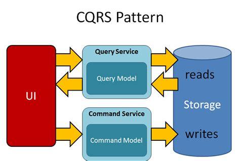 command pattern web api fire ice david pallmann s web cloud blog docshare