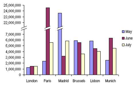 broken bar diagram for using a broken scale graphs
