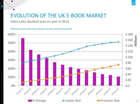 ebook format market share nielsen evolving markets and consumer e book purchasing