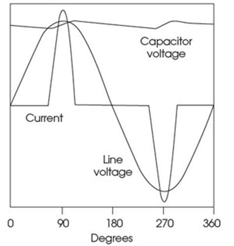 effects of harmonics on power factor correction capacitors module 41 power quality for building electrical supplies cibse journal