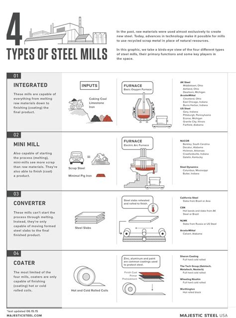 of steel graphic 4 majestic steel industry insights