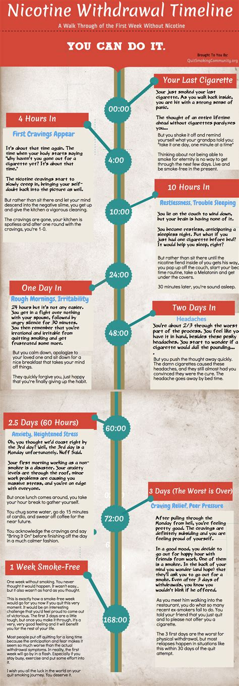 Tobacco Detox by Nicotine Withdrawal Symptoms And Timeline Infographic