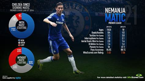 chelsea whoscored nemanja matic is the anchor man driving chelsea to glory