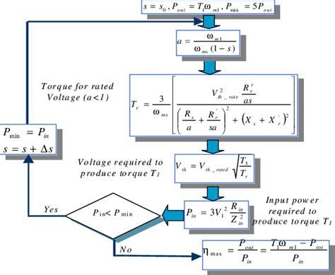 induction motor efficiency calculation algorithm for the calculation of maximum efficiency for variable