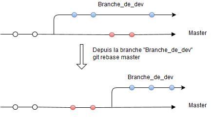 rebase workflow git workflow de dev