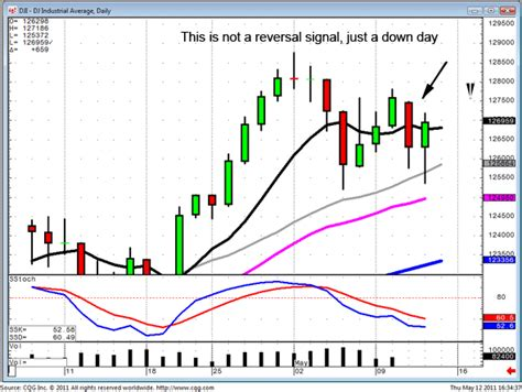 candlestick pattern for dummies stocks for dummies