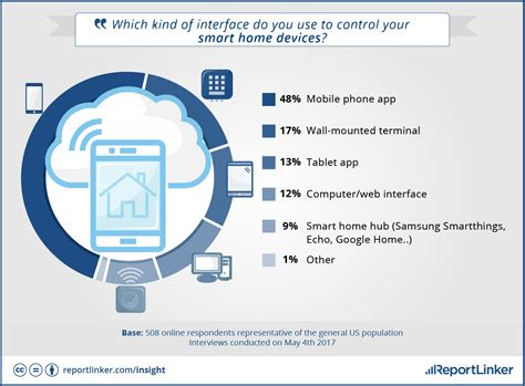 smart home technology trends survey shows consumer trends on smart home devices
