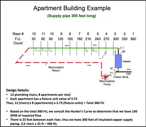 Apartment Building Calculator Domestic Water Recirculation Part 4 Sizing Exle