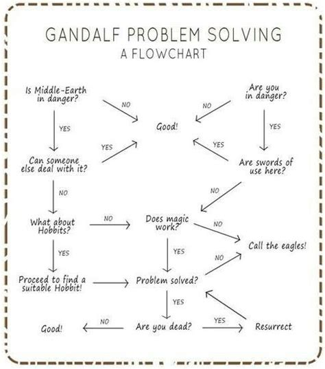 gandalf flowchart 1000 images about critical thinking skills on