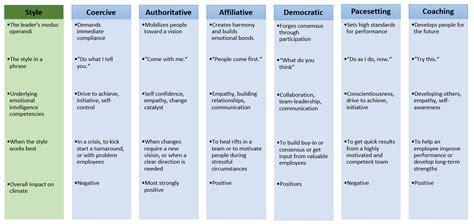rwanda different management styles leadership styles in management www pixshark com