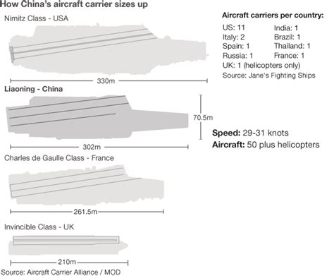 Aircraft Carrier Floor Plan china first domestic aircraft carrier will launch in 2013