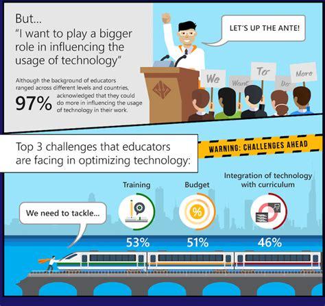salah satu manfaat membuat jadwal kegiatan adalah manfaat dan tantangan penggunaan teknologi dalam kegiatan