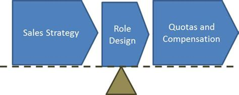 quota design definition keeping your sales roles crystal clear
