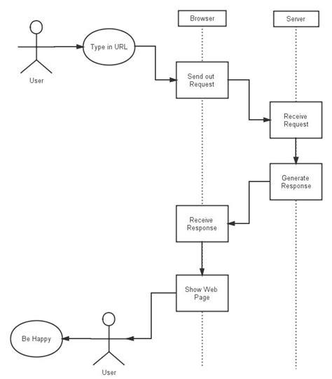 uml process flow 42 best process flowchart design images on