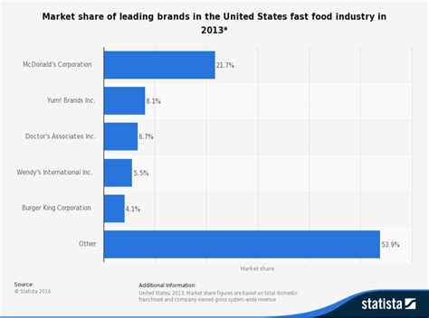 Most Valuable Fast Food Brands Worldwide 2016 Statistic by Fast Food Market Food