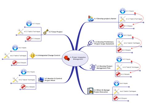 project integration management plan template mindmanager pmbok 3rd edition 4 project integration