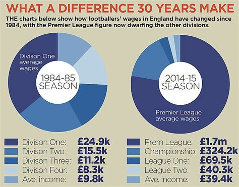 epl average salary mind the gap premier league wages soar with average