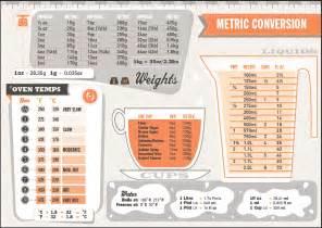 Recipe Weight Equivalents Recipe Conversion Charts Food Recipes