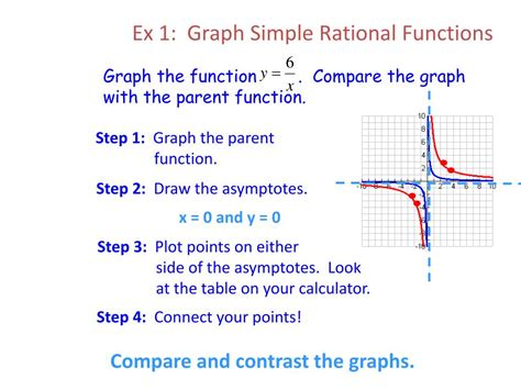 rational functions powerpoint