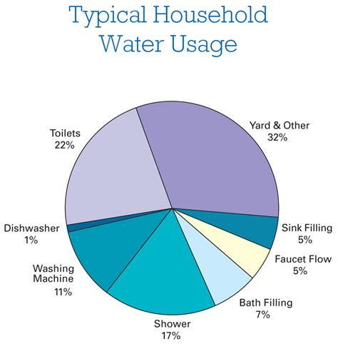 Kitchen Faucet Dripping by Wiser Water Use Home Power Magazine