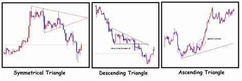 triangle pattern in technical analysis introduction to forex technical analysis with chart patterns