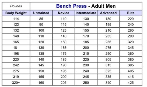 bench press standards for adult men follow the link for