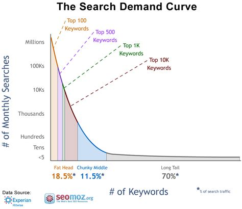 Keywords Search For How To Identify Keywords For Your Seo Caign