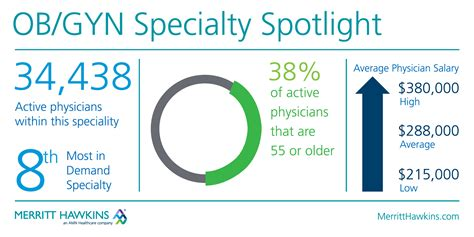 specialty spotlight obstetrician gynecologists