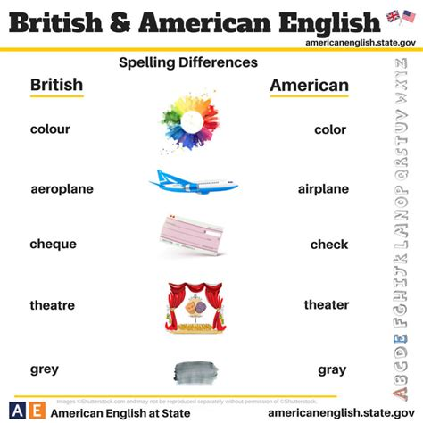 language uk vs american 100 differences illustrated