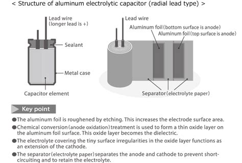 types of capacitors and their construction capacitors part 6 quot electrolytic capacitors 1 quot electronics abc tdk techno magazine tdk