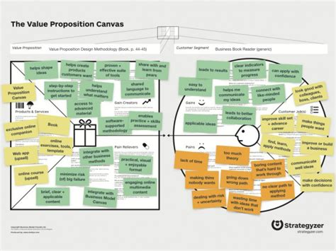 Ready To Use Value Proposition Canvas Template īndruc Value Proposition Canvas Template